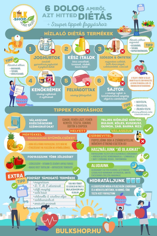 glikémiás index és zsírveszteség