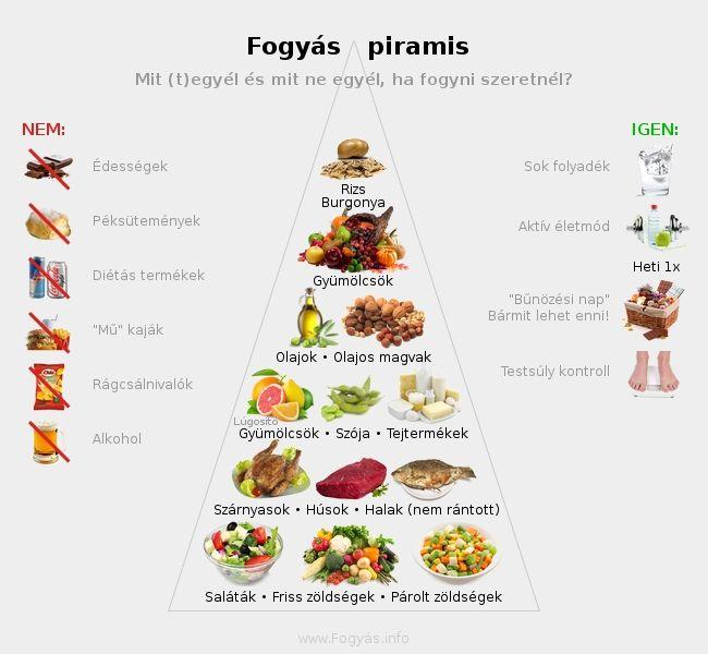 2 hét alatt 8 kiló mínusz: próbáld ki a fehérjediétát - mintaétrenddel! | kerepesiek.hu