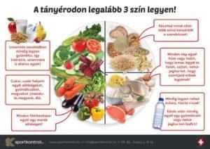 Inzulinrezisztencia: ilyen egy mintaétrend