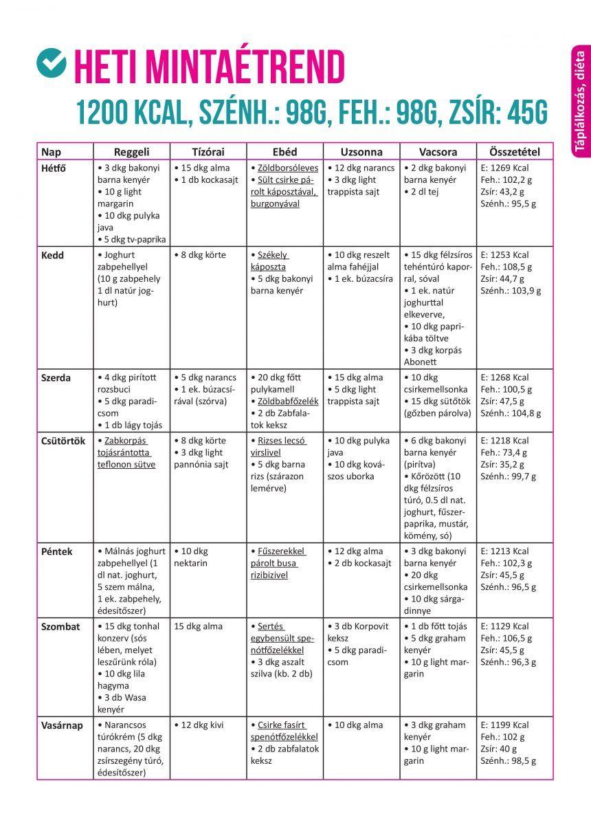 120 g szénhidrát diéta mintaétrend