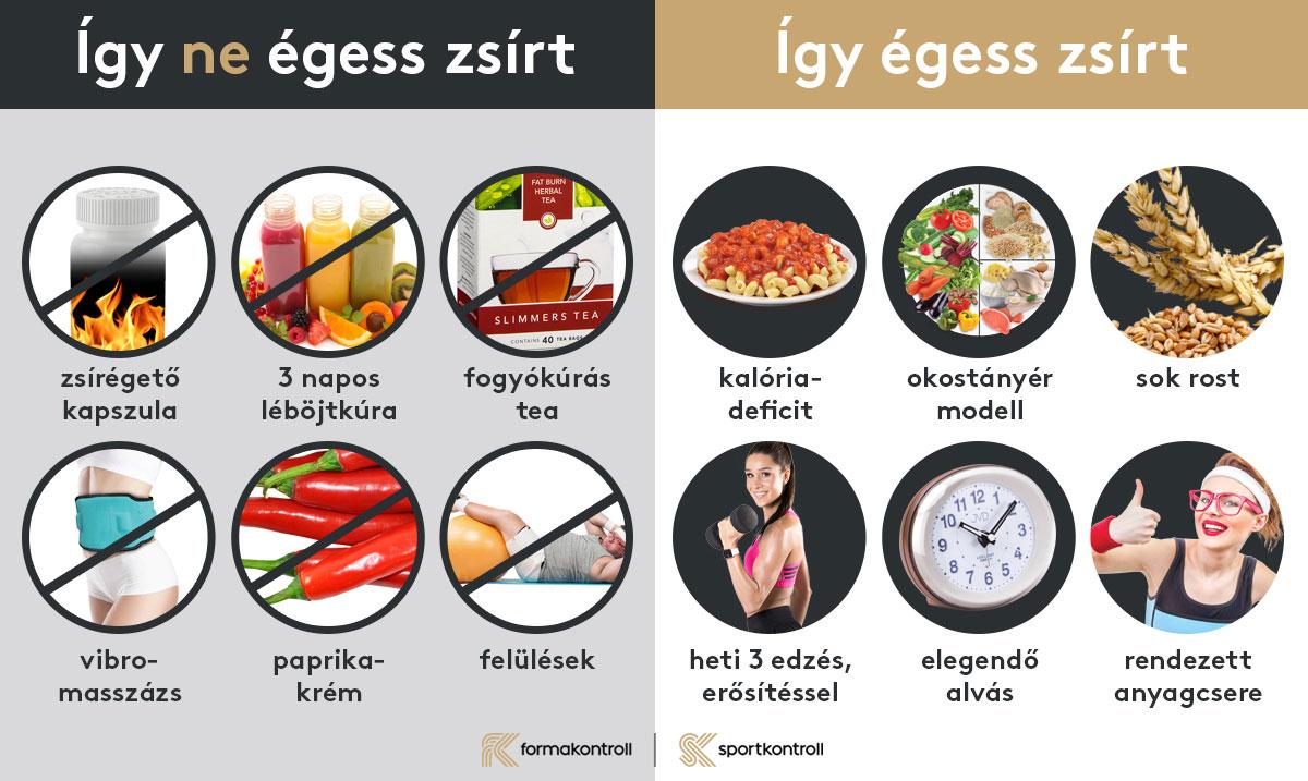 Hogyan égessünk még több zsírt? - 1. rész - Wellness - Élet + Mód