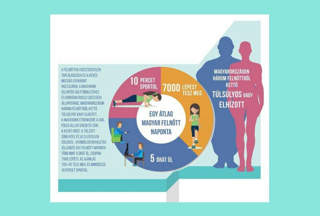 szerény fogyás egészségügyi előnyök