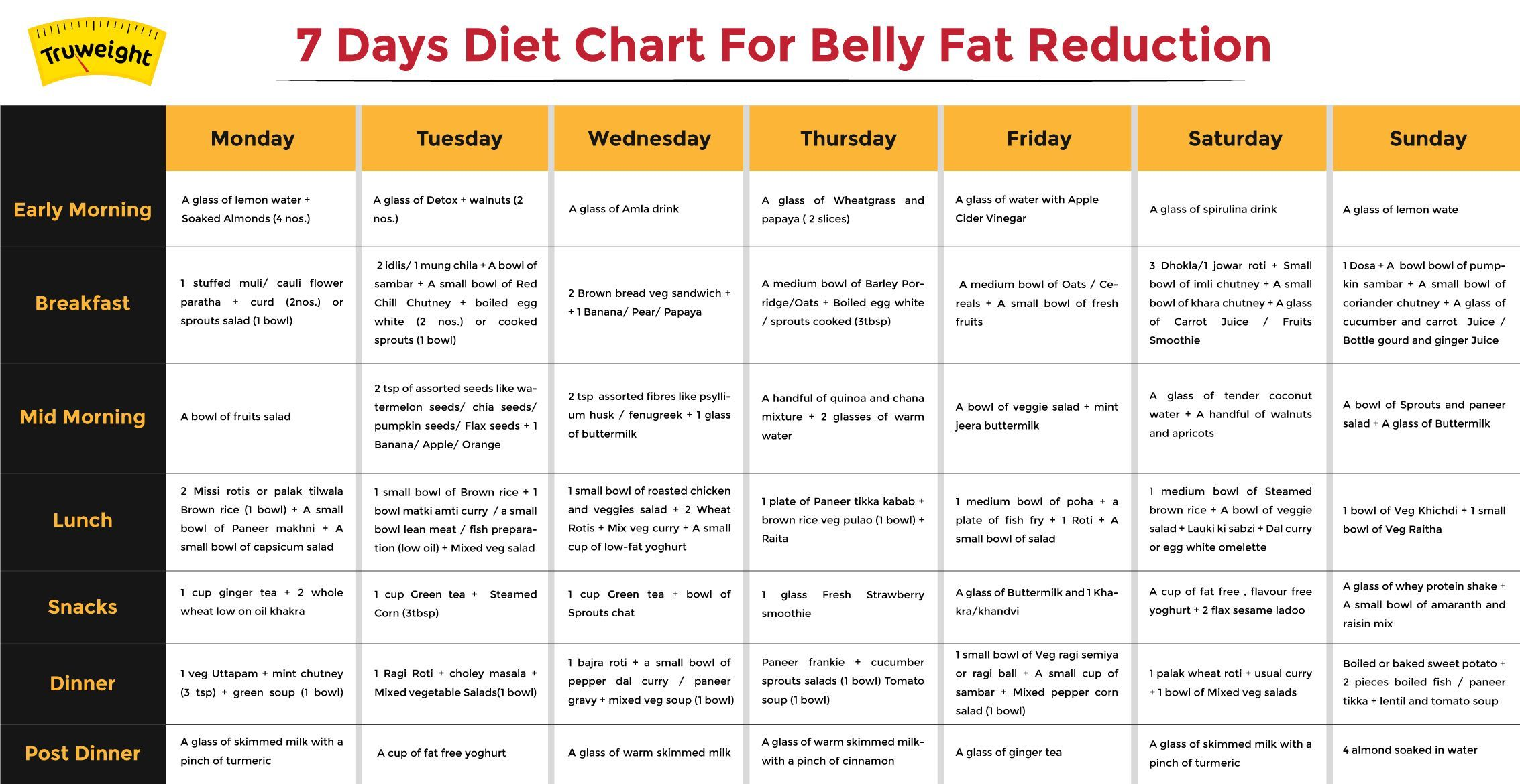 fat loss diet plan for male indian