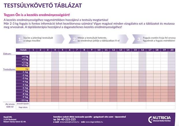 thcv fogyás fogyás hetente kg