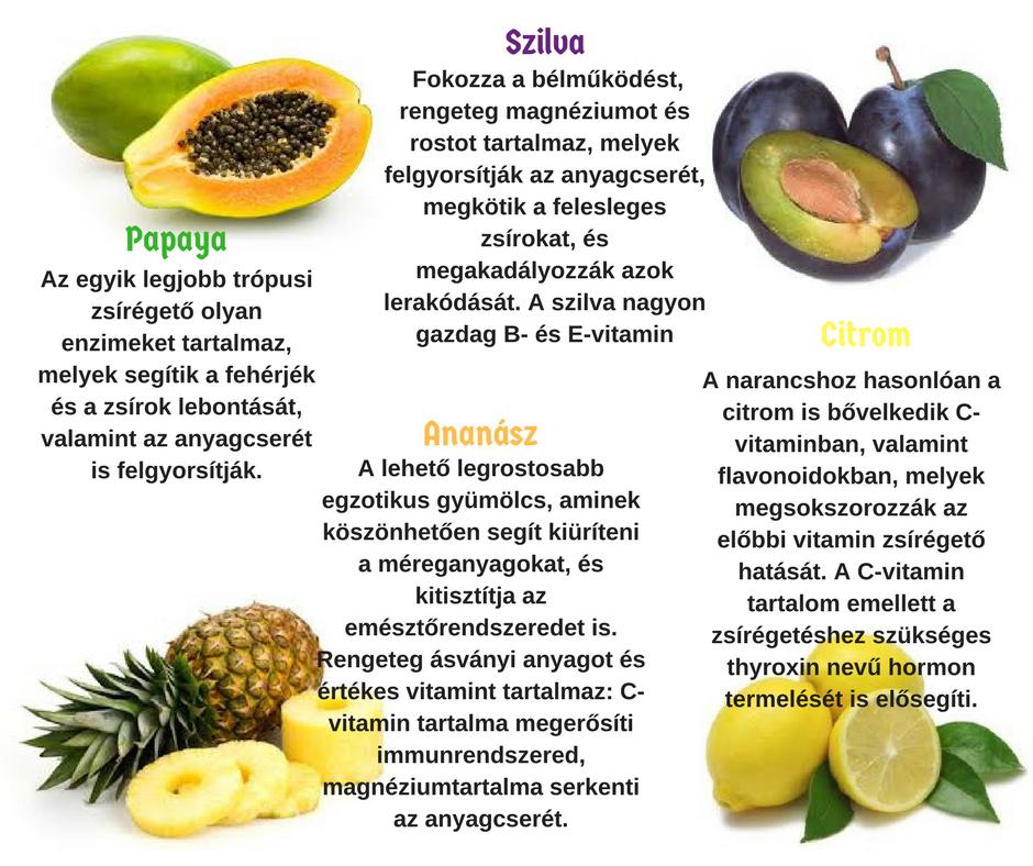 10 legjobb zsírégető gyümölcs