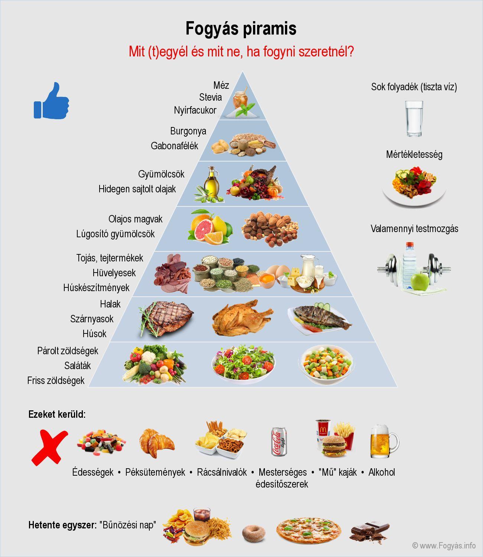 Fogyókúra, diéta tippek. Fogyás könnyen és egészségesen!