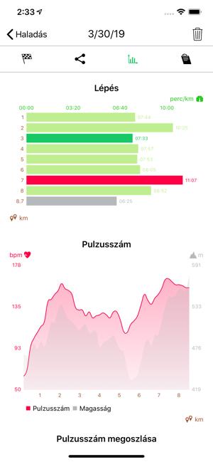 A pulzus a fogyás egyik kulcsa