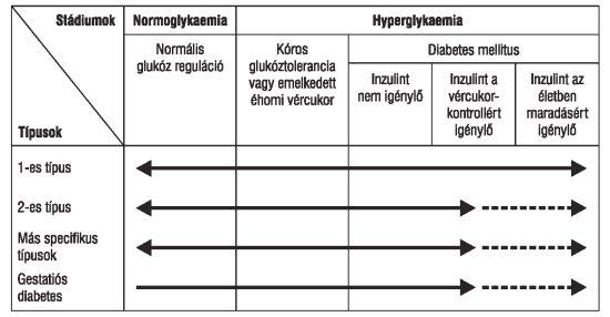 A Magyar Diabetes Tбrsasбg