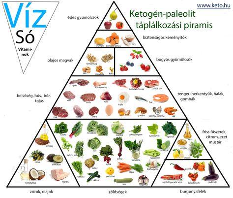 ketogén paleolit táplálkozási piramis