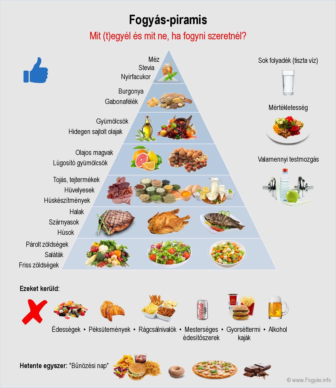 Mit vacsorázzak és reggelizzek a következő 2 hónapban, ha 10 kilót szeretnék leadni?