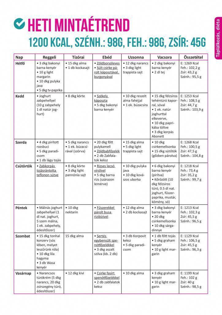 fogyás cél táblázat