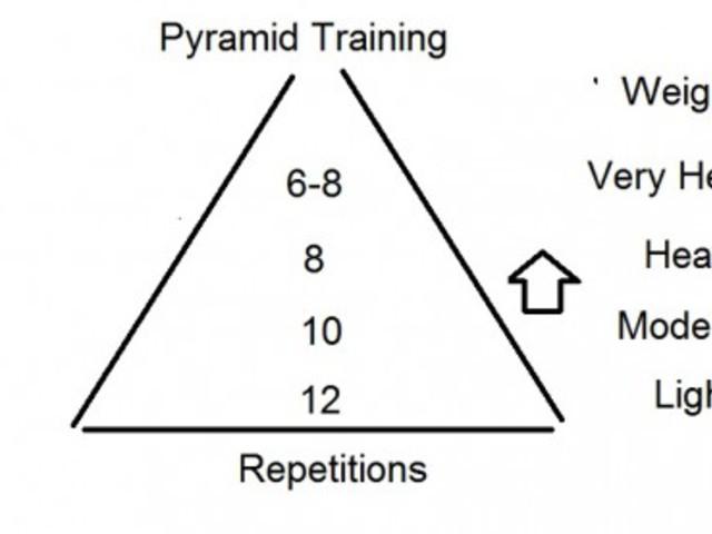 zsírégető piramis hogyan kell zsírégetni otthon