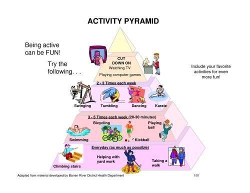 zsírégető piramis több fogyókúra